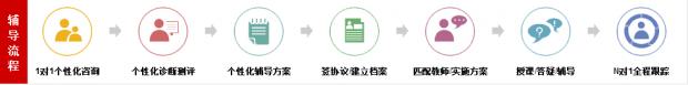 武汉中考精品冲刺课程