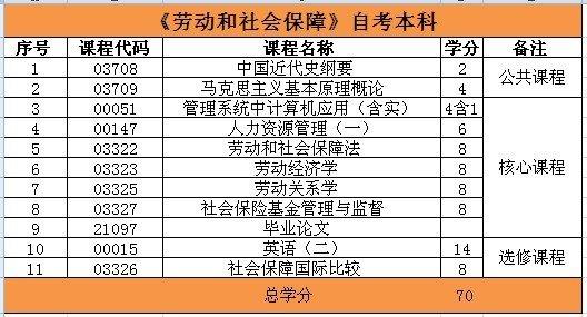 2017浙财大劳动与社会保障专本套读课