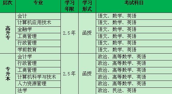 杭州华中师范成人教育学历课