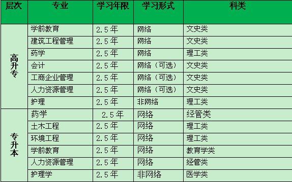 杭州嘉兴学院成人教育学历课