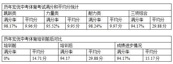 杭州中考体育测试满分课程