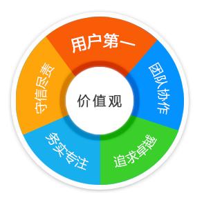 杭州西南科技大学远程学历课程