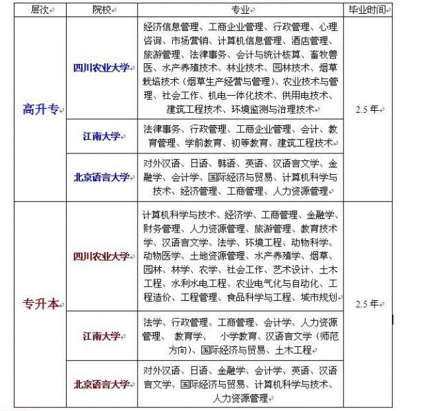2017杭州远程教育培训课程