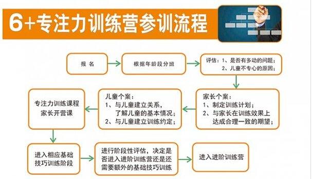 南京6+专注力特色培训课程