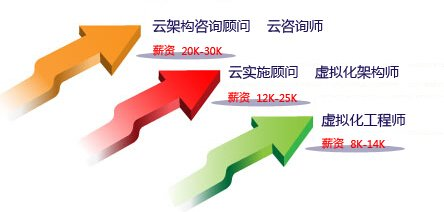 2017南京IT精英类精选课程