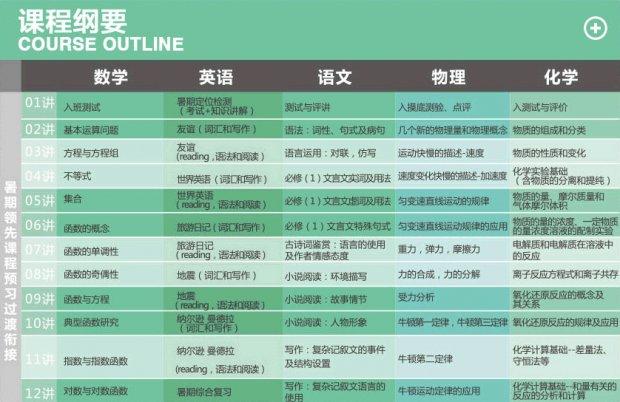 2017济南新高一衔接过渡课程