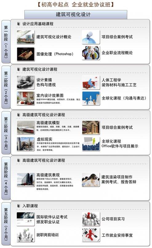 天津河北区建筑可视化设计一年脱产课