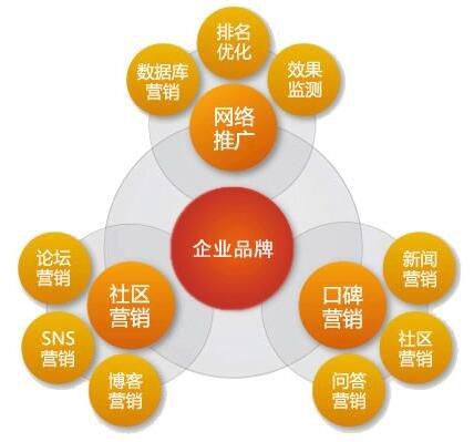 济南网络营销全科强化课程
