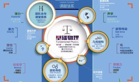 2017年济南原始部落中级机器人课程