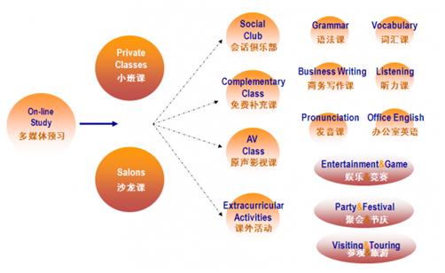 2017年重庆职场英语精英课程