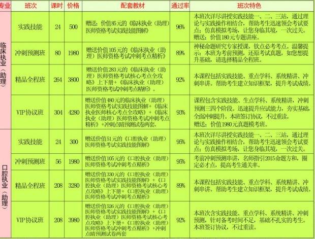 2017成都职业医师培训课程