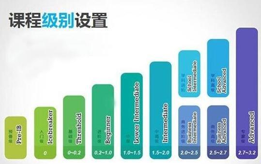 石家庄 U12国际青少课程