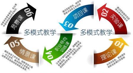 石家庄网络营销培训课程