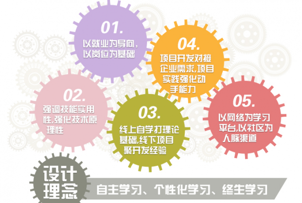 石家庄Net工程师系统课程