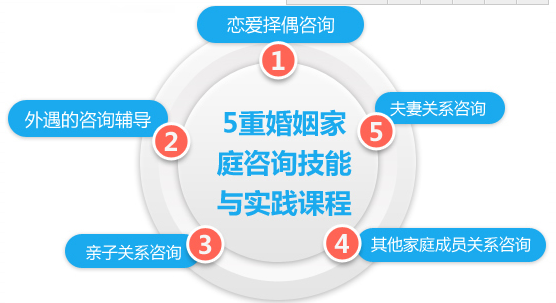 苏州婚姻家庭咨询师双证认证课程