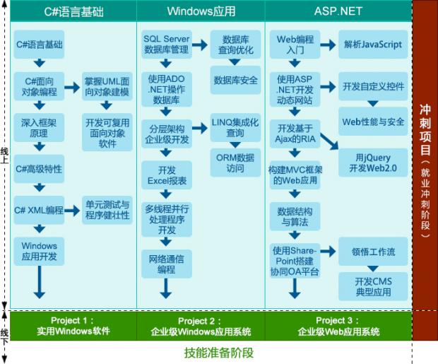 苏州学士后.NET软件工程师课程