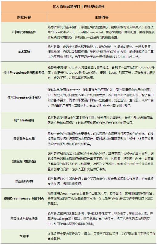 苏州启蒙星IT工程师基础课程