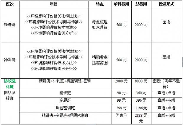 苏州环境影响评价工程师课程
