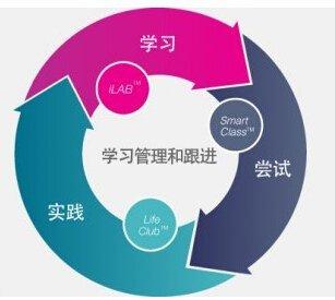 宁波实用英语特色精讲培训课程