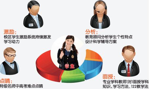 宁波高考考前冲刺课程