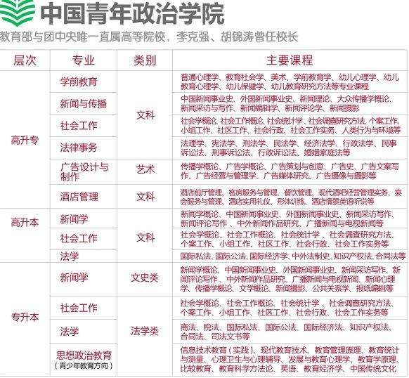 2017中国青年政治学院成人高考课程