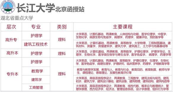 2017长江大学成人高考课程