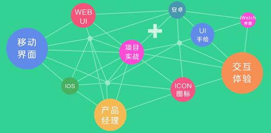 北京UI交互设计师精修课程