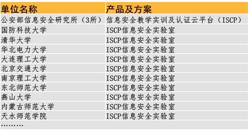北京海淀区网络工程和信息安全培训课程