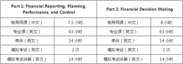 2017北京CMA英文面授课程