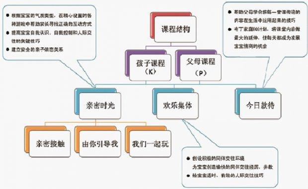 2017北京0-3岁布丁早期情商早教课程