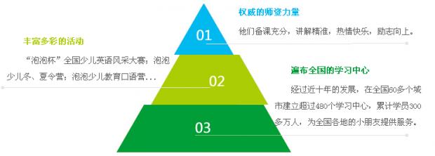 上海泡泡语文学习营