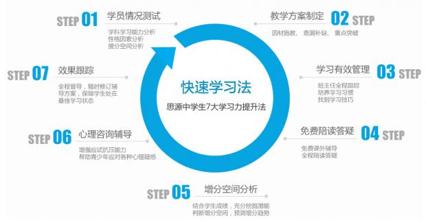 2017上海三校生高考复习经典课程