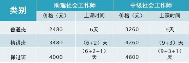 上海社会工作师考试系列课程