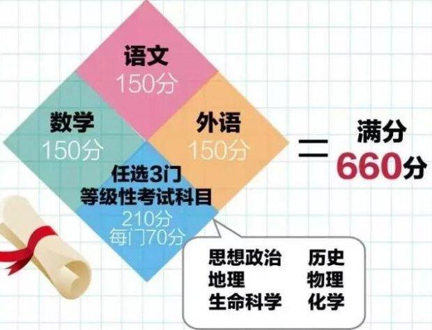 2017上海高考强化集训课程