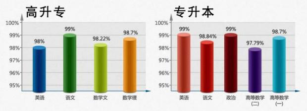 2017广东财经大学成人高考专/本课程