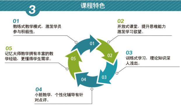 2017广州全脑记忆训练高端课程