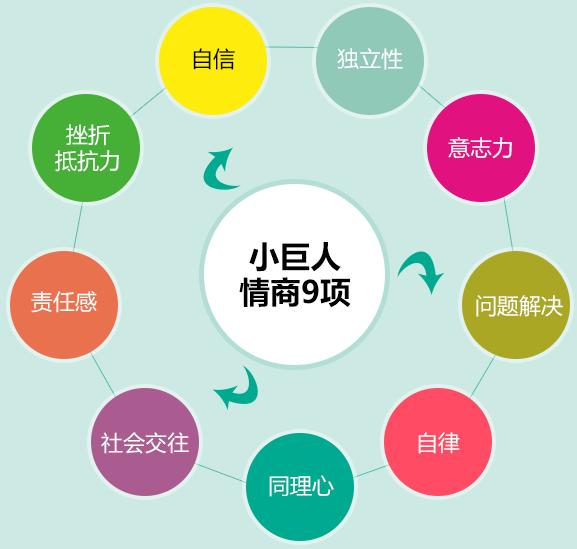 广州青少年情商九项冬令营