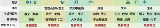 2017广州成人高考(大专/本科)学历课程