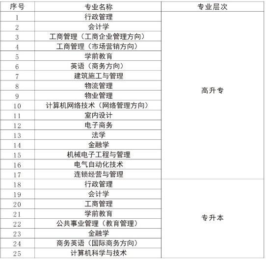 2017广州广播电视大学学历课程