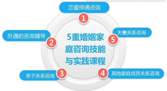 2017广州婚姻家庭咨询师双证课程