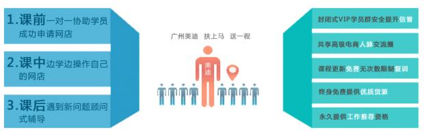 2017广州天猫商城运营总裁培训课程