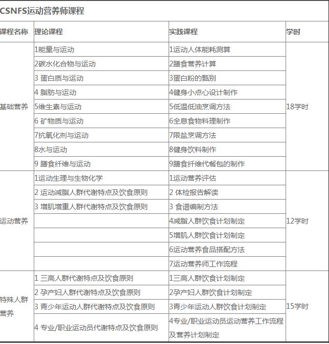 北京零基础全能中级健身教练培训课程