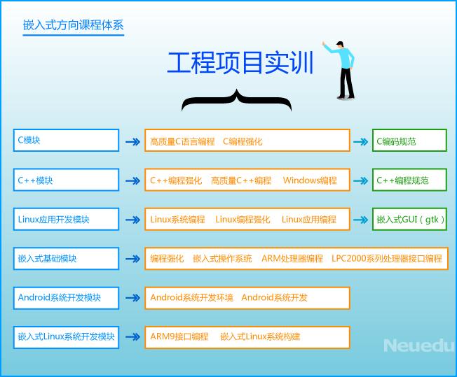 北京嵌入式开发培训课程