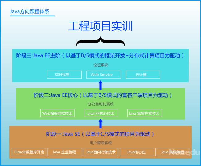 北京Java软件开发培训课程