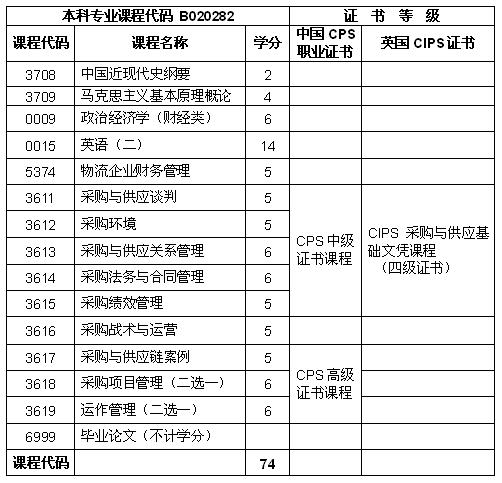 北京市采购与供应管理专业(独立本科段)