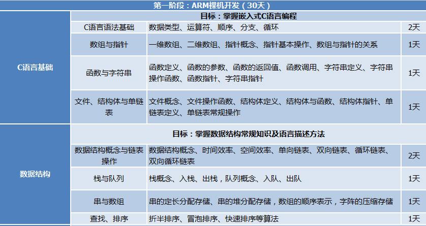 长春校区校区嵌入式开发课程