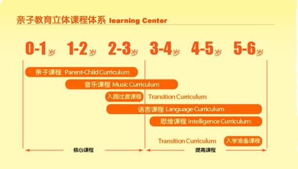 长沙亲子园立体教育培训课程